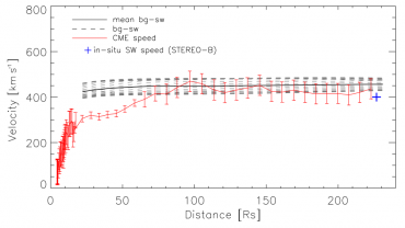 Anpassung der CME Geschwindigkeit an den Sonnenwind (Temmer et al., 2011)